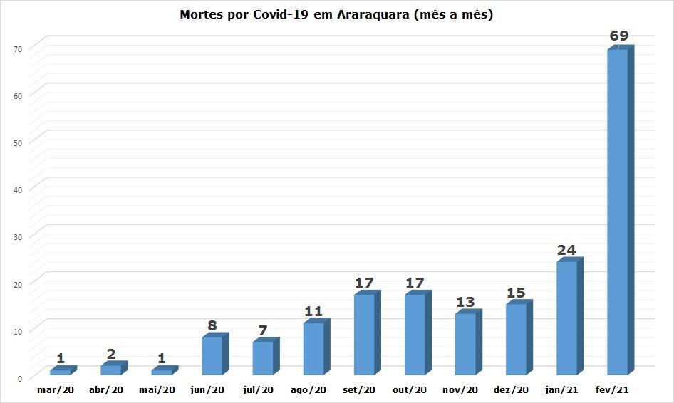 Em 55 dias de 2021, Araraquara registra mais mortes por Covid-19 que 2020